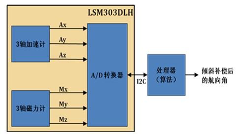 图9电子罗盘结构示意图
