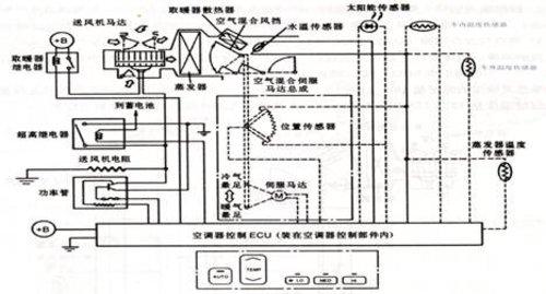 电脑温度控制系统   电脑温度控制的汽车空调