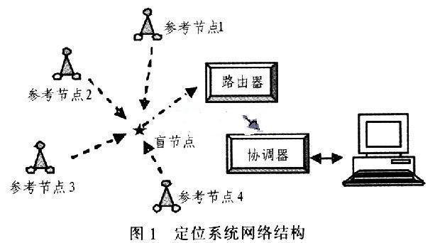 定位系统网络结构图