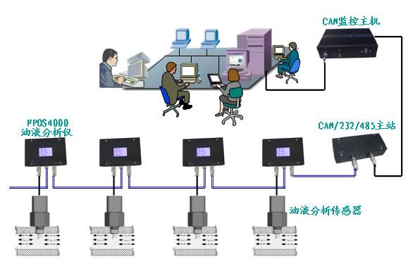FPOS4000在线多参数油液分析仪