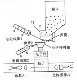 称重传感器的原理及应用图片