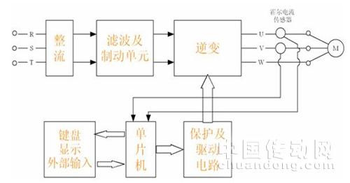 摘要:本文介绍了霍尔电流传感器在通用变频器中的作用,分析了设置传感器的类型、方式、目的和需求,并介绍了传感器的工作原理及作用。 关键词:霍尔电流传感器、变频器。 引言 【赛斯维传感器网】现今,新型功率半导体器件进入电力电子领域后,交流变频调速、逆变装置、开关电源等日渐普及,原有的电流、电压检出元件,已不适应中高频的电流波形的检测。为了自动检测和显示电流,并在过流、过压等危害情况发生时具有自动保护和更高级的智能控制,就必须使用具有高速度,高精度的检测、采样和保护的霍尔电流传感器。霍尔电流传感器模块,是近十几