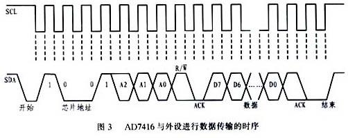 数字温度传感器ad7416及其应用