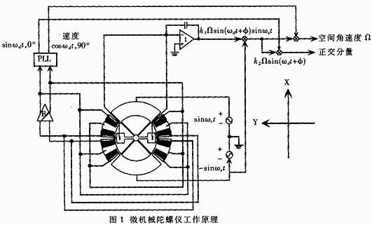 相敏检波电路和解调电路进行处理