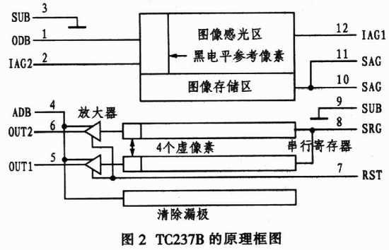 tc237b型ccd图像传感器的原理及应用