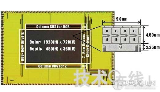 核心提示:韩国三星电子开发出了可同时获得距离图像和普通RGB图像的CMOS传感器。用一个CMOS传感器同时获得这两种图像尚属全球首次。三星在2012年2月20日开始于美国举行的ISSCC 2012上进行了发表(论文序号:22.7)。    新开发的CMOS传感器的构成   距离图像的测量方式一般采用ToF(time-of-flight)方式。此前,三星的尖端技术研究所(Advanced Institute of Technology,AIT)发布过在一个图象传感器上集成用来获得距离图像的像素(Z像素