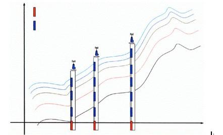 倾角传感器应用在野外测量中